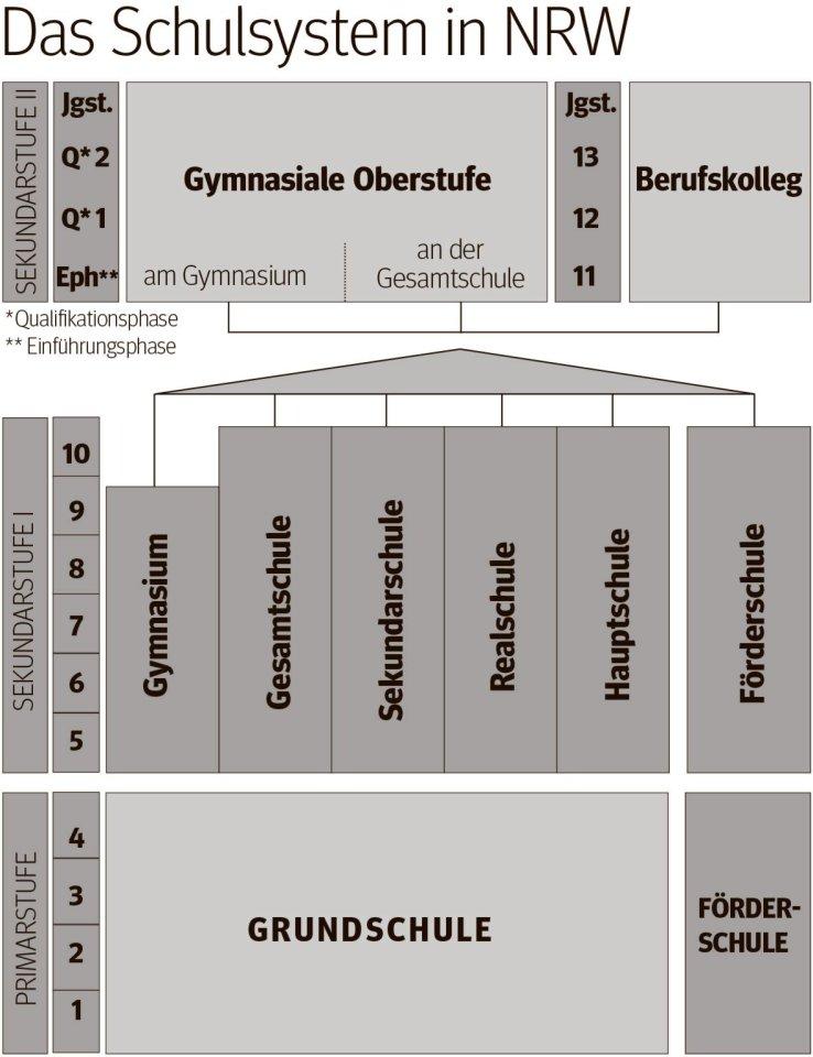 Das Schulsystem in NRW.
